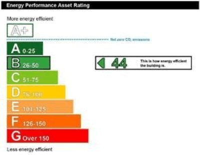 CHY Energy Rating